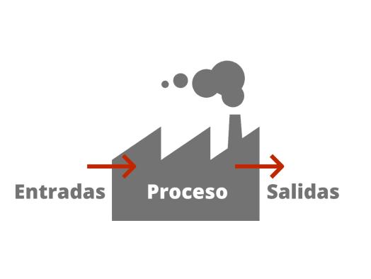 Entradas y salidas, componentes del modelo básico de productividad