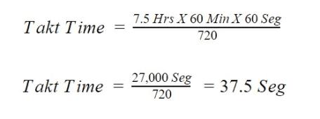 Ejemplo de Cálculo de Takt Time