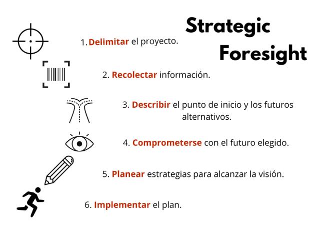 strategic foresight steps