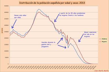 INE. Población. Distribuc población española por edad y sexo. 2013. Comentada.