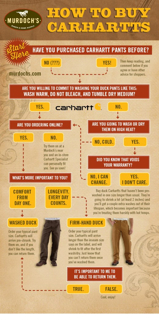 How to Buy Carhartts Infographic