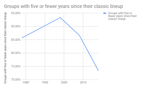 Chart of groups with five or fewer years since classic lineup