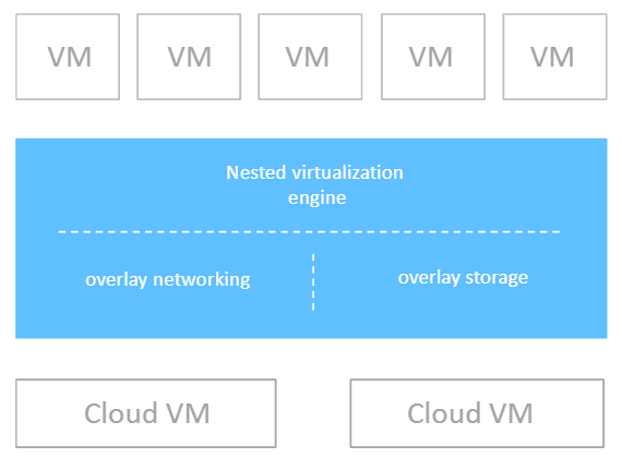 A Google Cloud to Amazon vMotion - The Ravello Way!