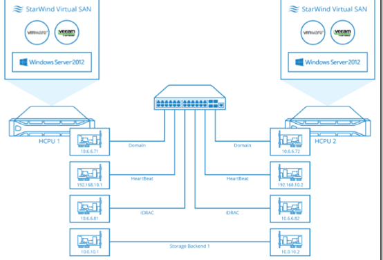 StarWind Software HCA brings hyperconvergence to the SMB