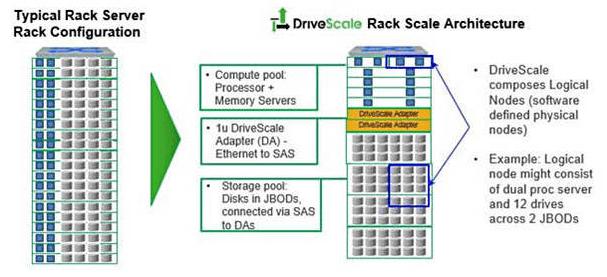 drivescale-architecture