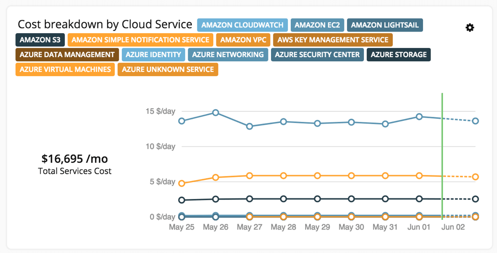 Turbonomic 5.9 adds visibility into YOUR cloud!
