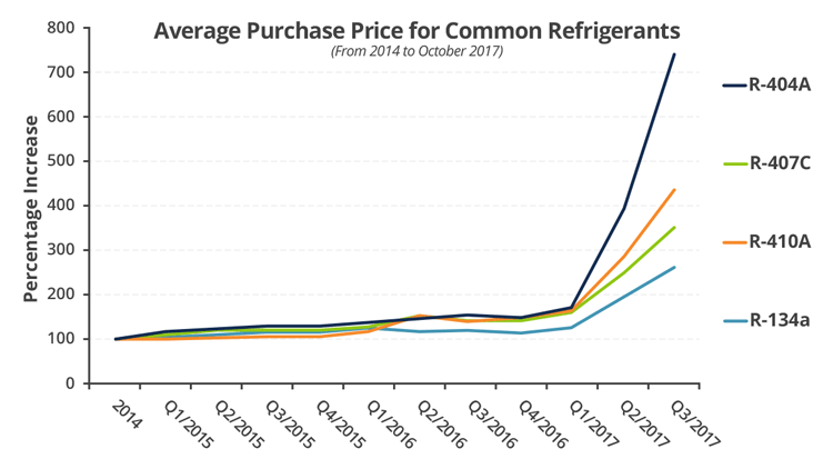 table illustrating increases in refrigerant prices