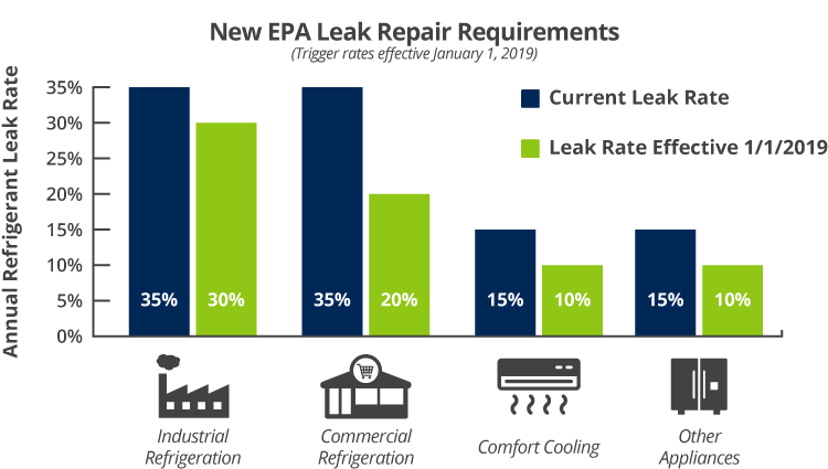 New refrigerant regulations bring changes to leak repair requirements in 2019.