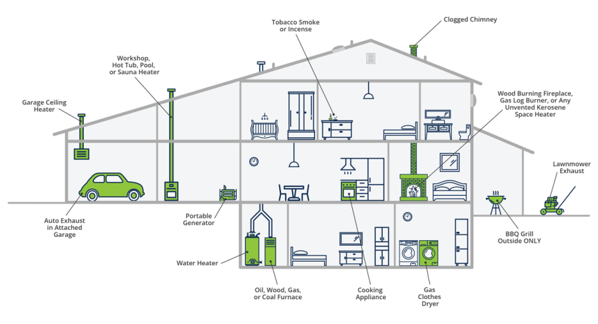 Common sources of carbon monoxide (CO) in the home.