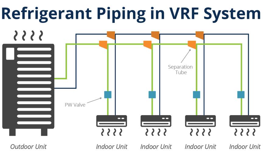 VRF System Diagram
