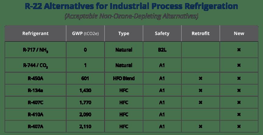List of refrigerant alternatives to R-22 for industrial process refrigeration.