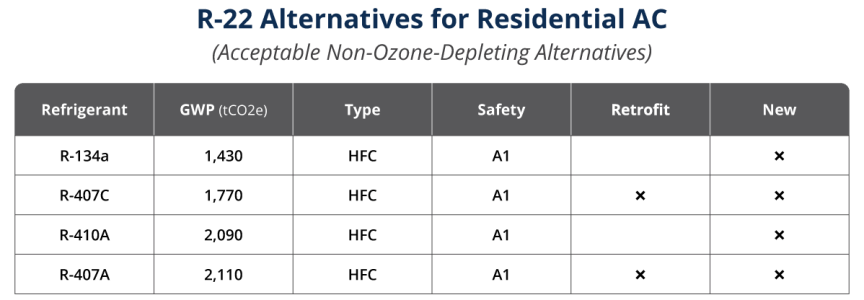 List of refrigerant alternatives to R-22 for residential air conditioning.