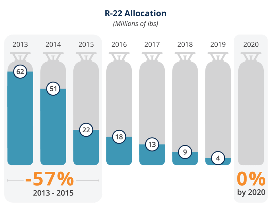 Illustration depicting the phase out of R-22 from 2013 to 2020.