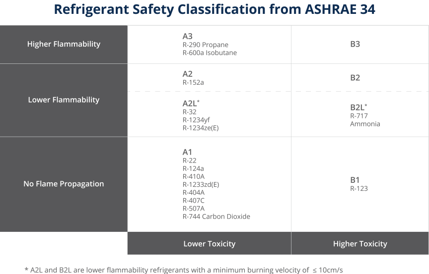 Refrigerant Safety Classification Chart Per ASHRAE 34