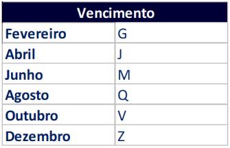 tabela-vencimento-contrato-futuro-indice