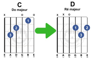 Comment changer d'accord en guitare ?