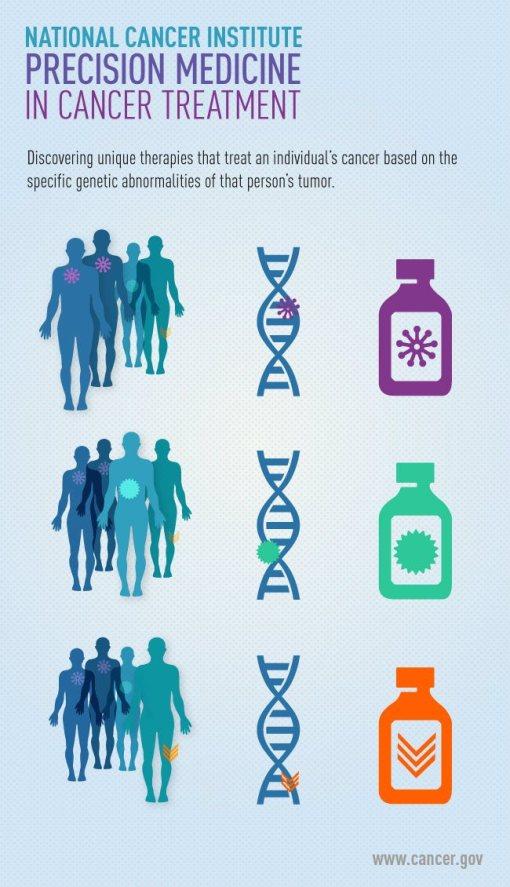 Precision medicine in cancer treatment [Credit: www.cancer.gov]