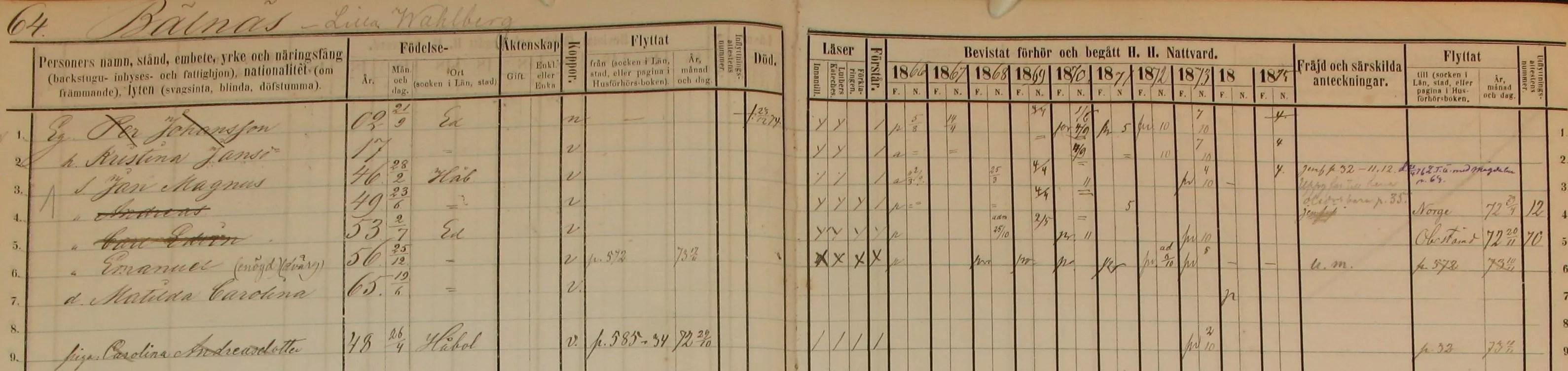 Household examination (husförhörslängd) listing for Per Johansson (1866-1875)