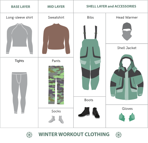 Winter clothing layers diagram