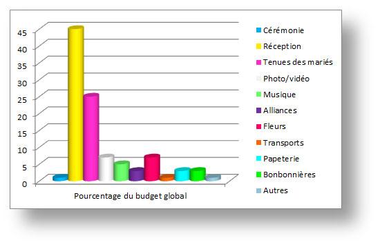 Graphique en batons de répartition des dépenses d'un budget de mariage