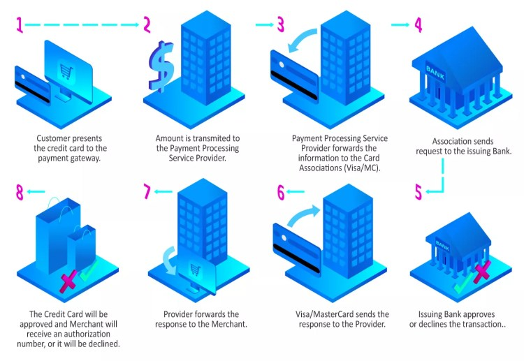 How payment gateway works diagram