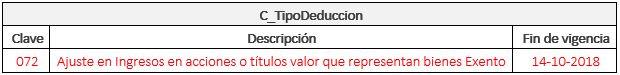 c_TipoDeduccion_clave-072-fin-de-vigencia-sat