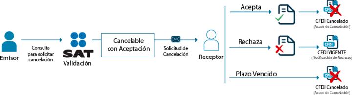 resumen-proceso-cancelacion-con-aceptacion-sat