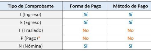 Forma-y-metodo-de-pago-en-cfdi
