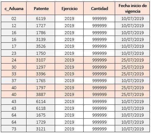 c_NumPedimentoAduana_25072019