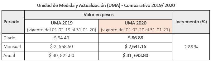 UMA_2019_vs_2020_blog_mysuite