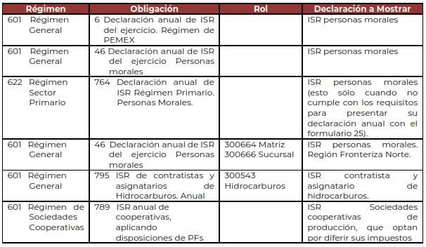 contribuyentes_obligados_declaracion_anual_pm_2019