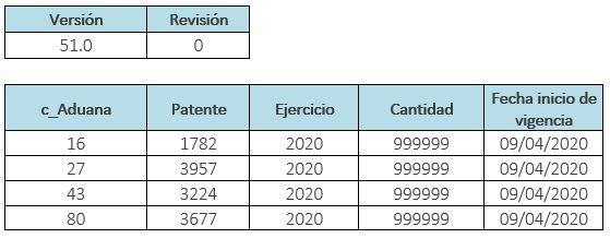 Numero-de-pedimento-c_PatenteAduanal_catCFDI_090420_blog_mysuite