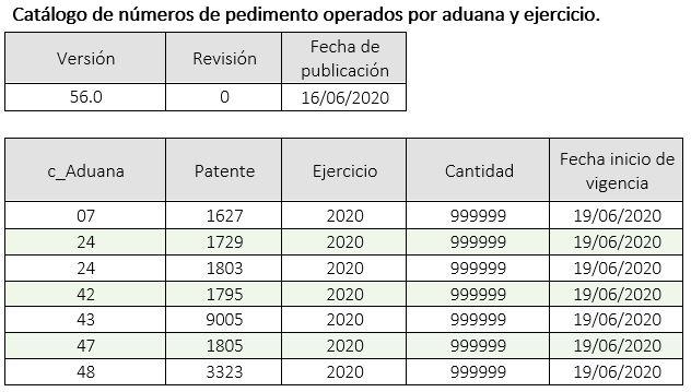 Actualizacion_cat_c_NumPedimentoAduana_16062020