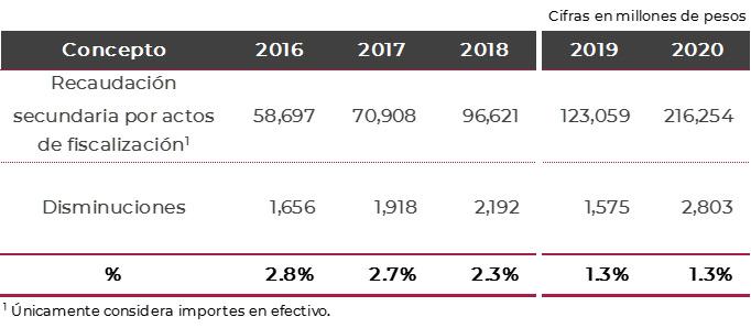 disminucion-de-multas-2016-2020-sat-mysuite