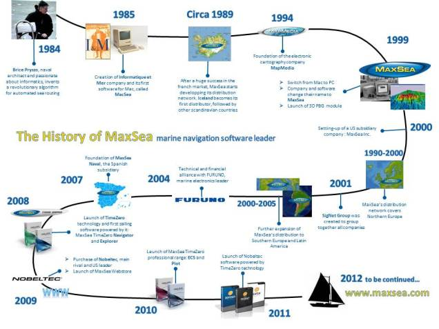 The History of MaxSea1984-2012 - marine navigation software leader