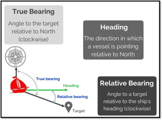 What is the difference between true bearing, relative bearing and heading?