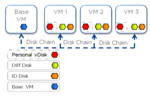 Citrix MCS for AHV