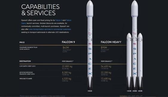 Comparatif Falcon 9 et Falcon Heavy