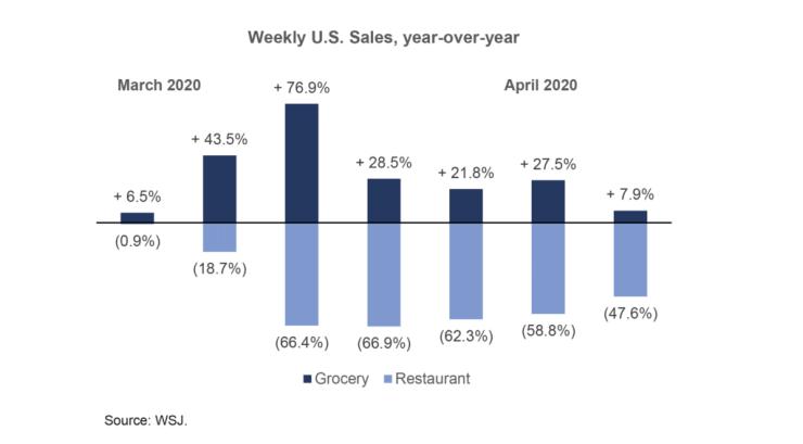 Weekly U.S. sales, year-over-year