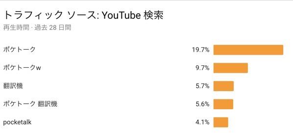チャンネル アナリティクス  YouTube Studio 2018 10 16 18 11 46