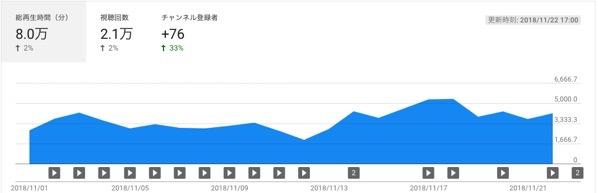 チャンネル アナリティクス  YouTube Studio 2018 11 24 12 50 55