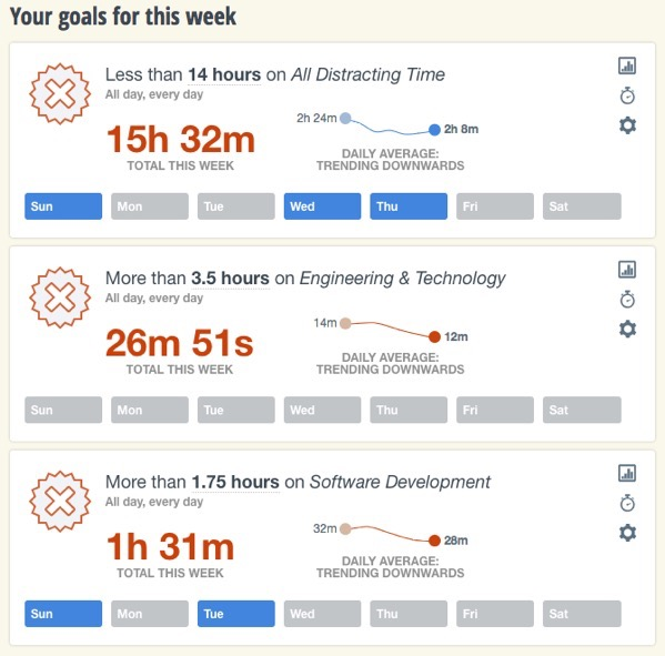 RescueTime  Your Weekly dashboard 2019 02 19 08 37 30