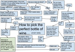 flow chart to pick wine