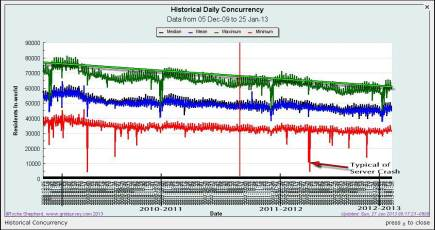 Concurrency 2005 - 2013