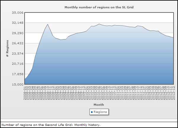 Second Life 2012 Statistics | Nalates' Things & StuffNalates