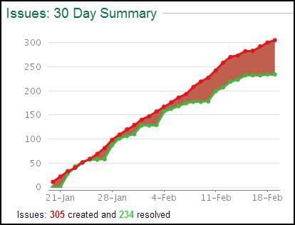 SL JIRA 30 Day BUG Stats