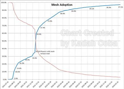 Chart by Kodah Coba Showing Adoption of Mesh Capable Viewers