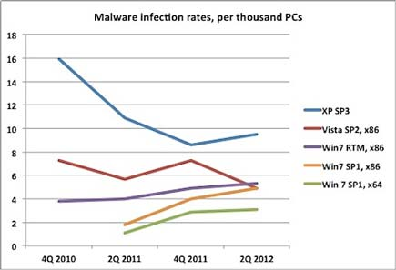 Increasing Computer Infections