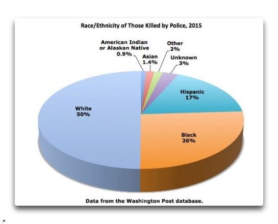 Percentage of races killed by police.