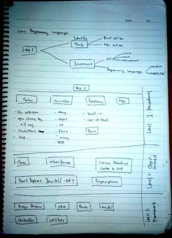 Learn Programming Language
